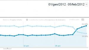 Effetto su pagine/visita e frequenza di rimbalzo